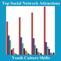 social networks_200